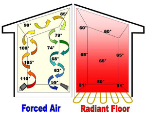 Comfort radiant heating Warm toes radiant heat