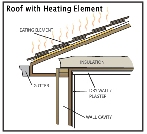 Heating Your Roof Eaves And Valleys With A Low Voltage Snow Melting And  De Icing System Adds ...
