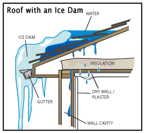 Millions Of Dollars In Damage Result Each Year As Ice And Water Penetrate  Roofing Materials ...
